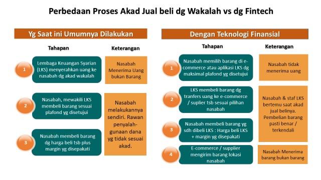 Dengan Fintech Keunggulan Keuangan Syariah Lebih Terasa